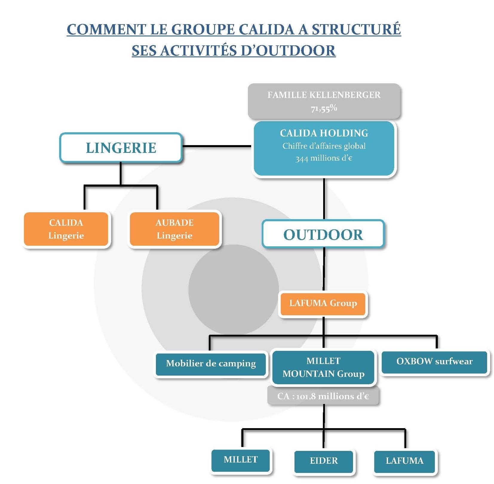 graphique-Calida reforme Lafuma en Millet Mountain Group